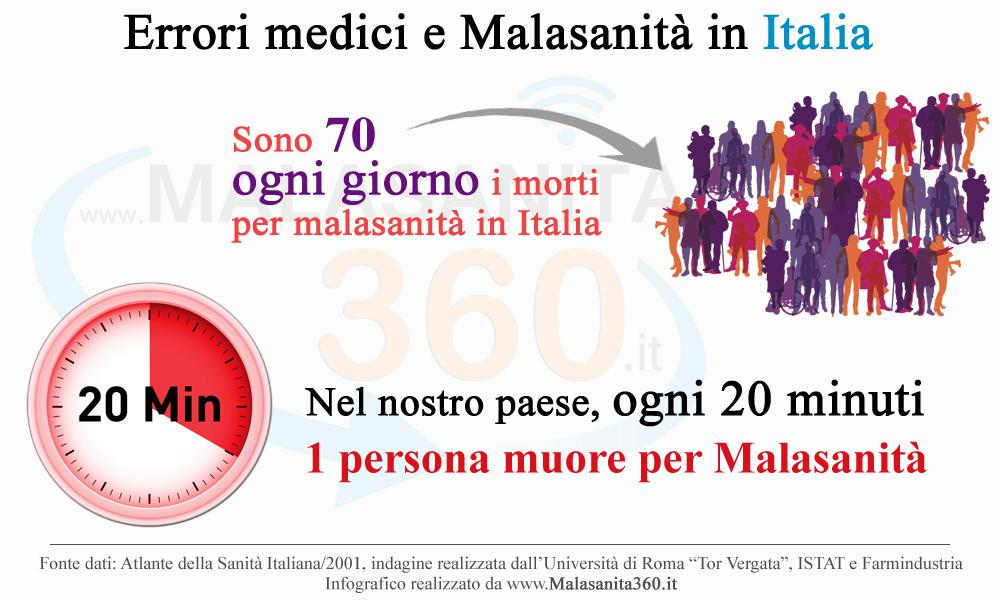 Infografico malasanità Italia