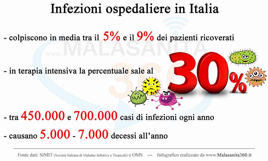 infografico infezioni nosocomiali