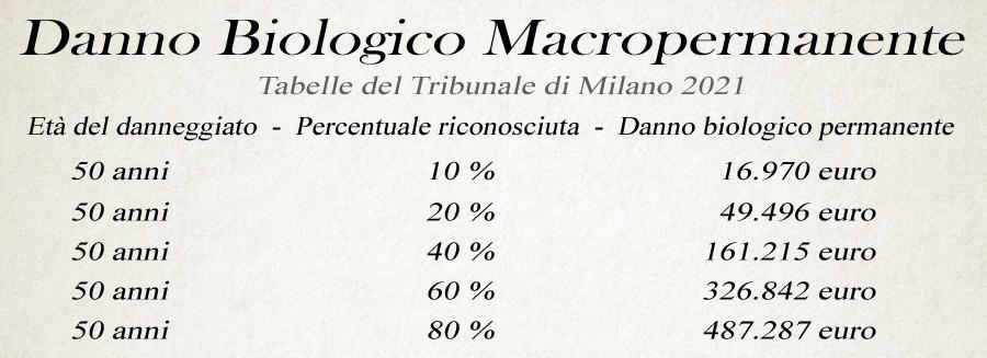 danno biologico macropermanente